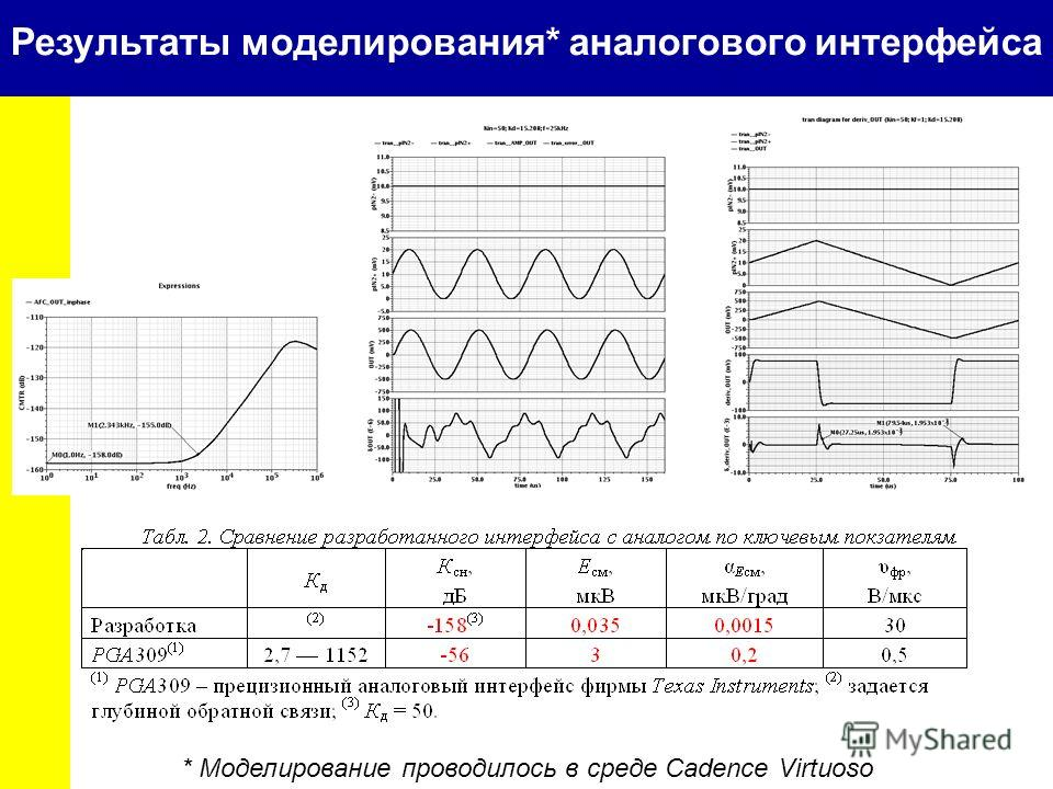 Результаты моделирования* аналогового интерфейса * Моделирование проводилось в среде Cadence Virtuoso