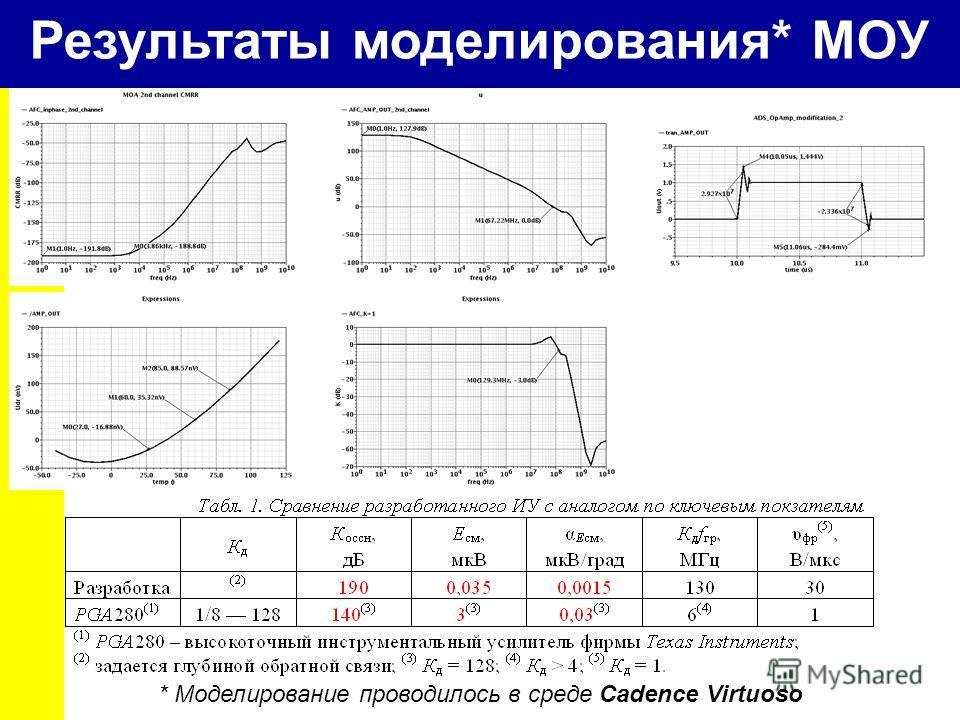 Результаты моделирования* МОУ * Моделирование проводилось в среде Cadence Virtuoso