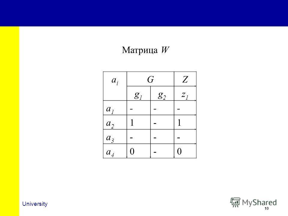 10 University Матрица W aiai GZ g1g1 g2g2 z1z1 a1a1 --- a2a2 1-1 a3a3 --- a4a4 0-0