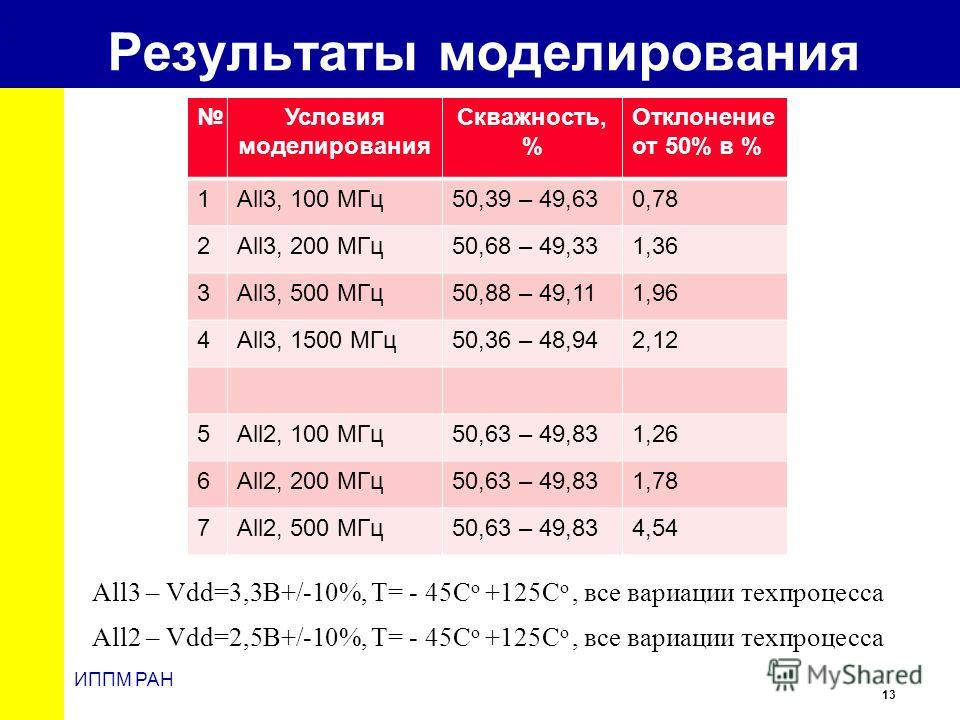 13 ИППМ РАН Результаты моделирования,, Условия моделирования Скважность, % Отклонение от 50% в % 1All3, 100 МГц50,39 – 49,630,78 2All3, 200 МГц50,68 – 49,331,36 3All3, 500 МГц50,88 – 49,111,96 4All3, 1500 МГц50,36 – 48,942,12 5All2, 100 МГц50,63 – 49
