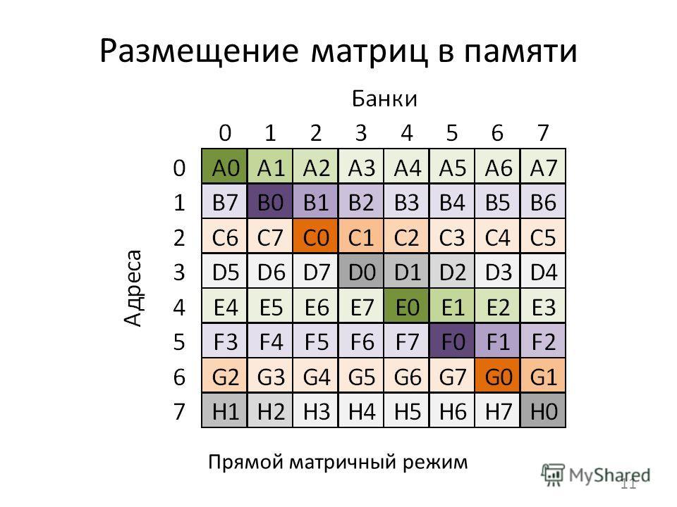Размещение матриц в памяти 11 Прямой матричный режим