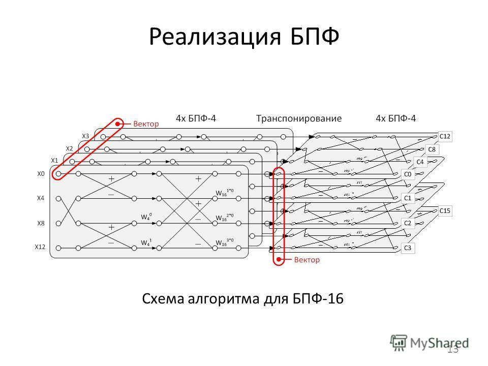 Реализация БПФ 13 Схема алгоритма для БПФ-16