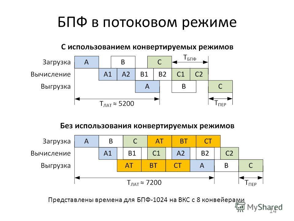 БПФ в потоковом режиме 14 Представлены времена для БПФ-1024 на ВКС с 8 конвейерами