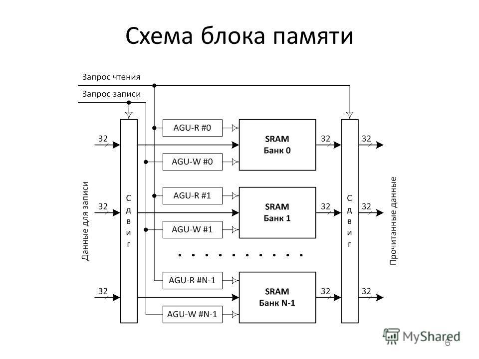 Схема блока памяти 6