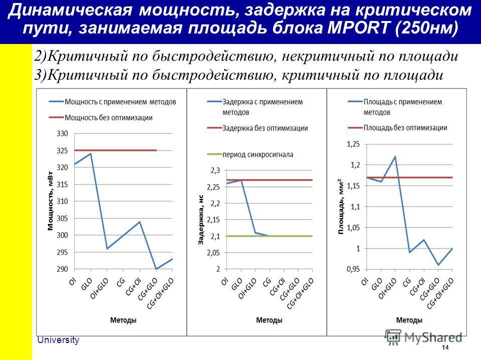14 University Динамическая мощность, задержка на критическом пути, занимаемая площадь блока MPORT (250нм) 2)Критичный по быстродействию, некритичный по площади 3)Критичный по быстродействию, критичный по площади