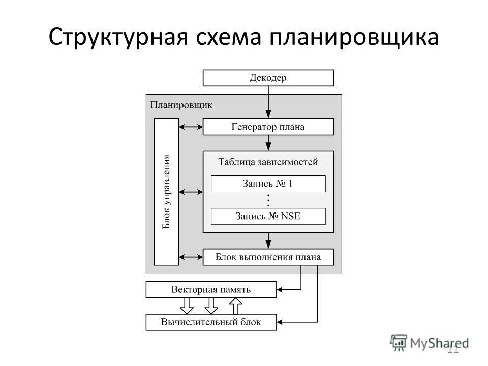 Структурная схема планировщика 11