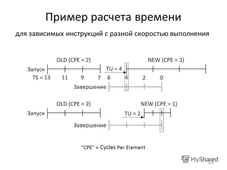 Пример расчета времени 13 CPE = Cycles Per Element для зависимых инструкций с разной скоростью выполнения
