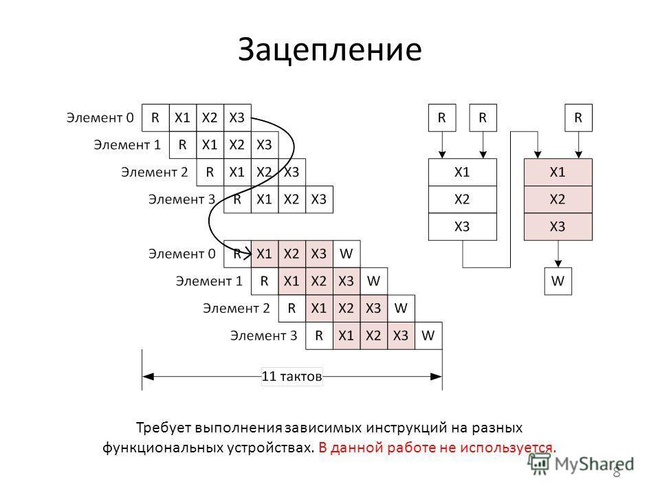 Зацепление 8 Требует выполнения зависимых инструкций на разных функциональных устройствах. В данной работе не используется.