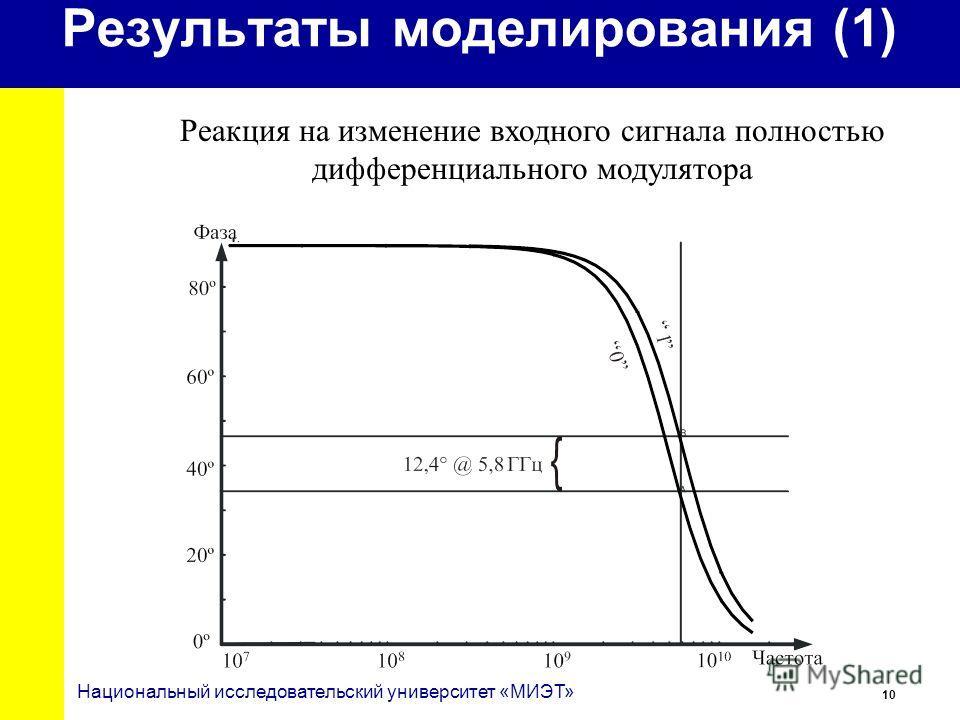 10 Национальный исследовательский университет «МИЭТ» Результаты моделирования (1) Реакция на изменение входного сигнала полностью дифференциального модулятора