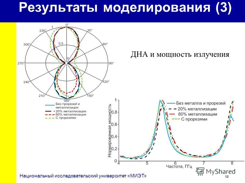 12 Национальный исследовательский университет «МИЭТ» Результаты моделирования (3) ДНА и мощность излучения