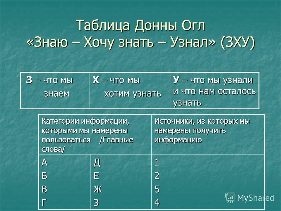 Таблица Донны Огл «Знаю – Хочу знать – Узнал» (ЗХУ) З – что мы З – что мы знаем знаем Х – что мы хотим узнать хотим узнать У – что мы узнали и что нам осталось узнать Категории информации, которыми мы намерены пользоваться /Главные слова/ Источники,