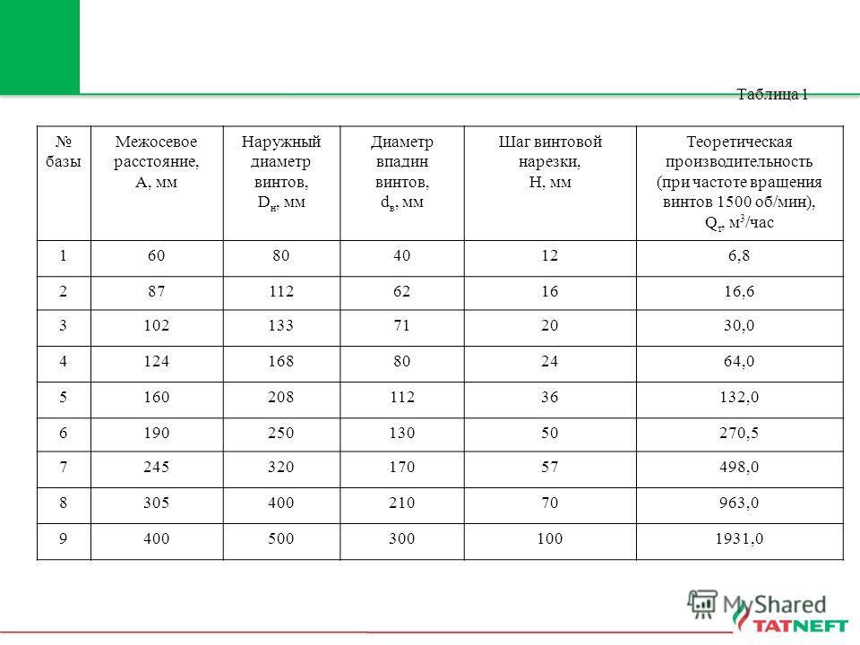 Таблица 1 базы Межосевое расстояние, А, мм Наружный диаметр винтов, D н, мм Диаметр впадин винтов, d в, мм Шаг винтовой нарезки, Н, мм Теоретическая производительность (при частоте вращения винтов 1500 об/мин), Q т, м 3 /час 1608040126,8 287112621616