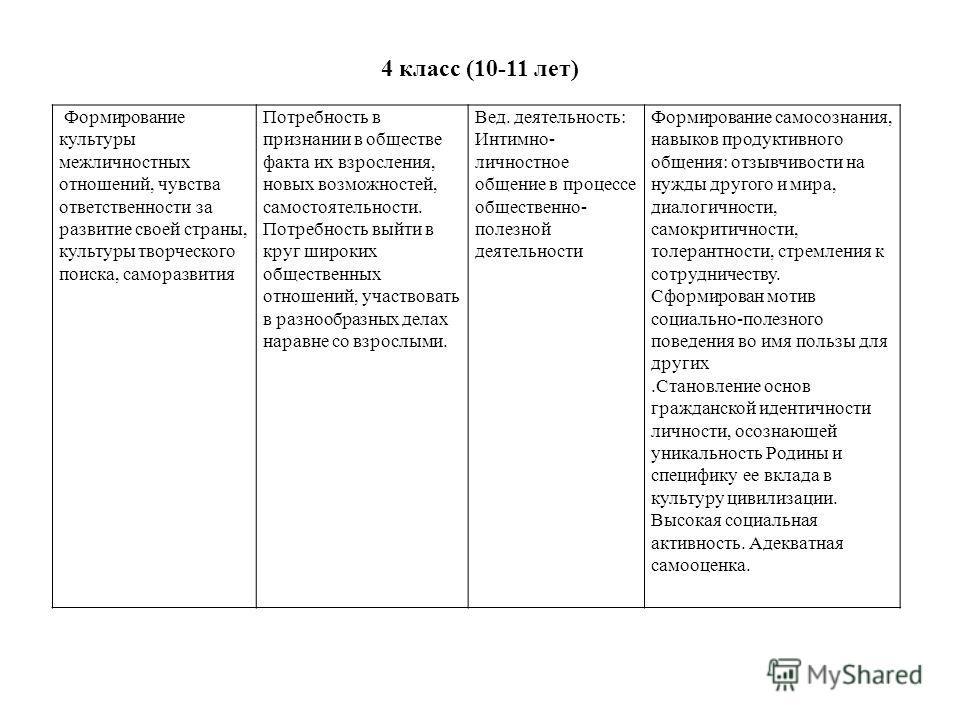 4 класс (10-11 лет) Формирование культуры межличностных отношений, чувства ответственности за развитие своей страны, культуры творческого поиска, саморазвития Потребность в признании в обществе факта их взросления, новых возможностей, самостоятельнос