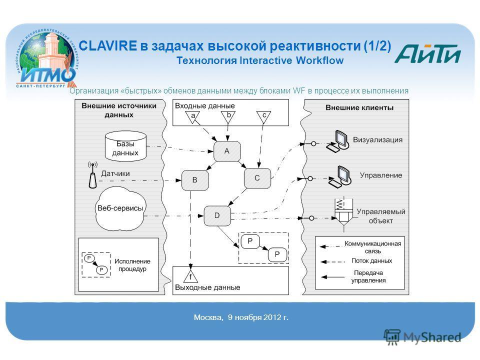 CLAVIRE в задачах высокой реактивности (1/2) Технология Interactive Workflow Организация «быстрых» обменов данными между блоками WF в процессе их выполнения Москва, 9 ноября 2012 г.
