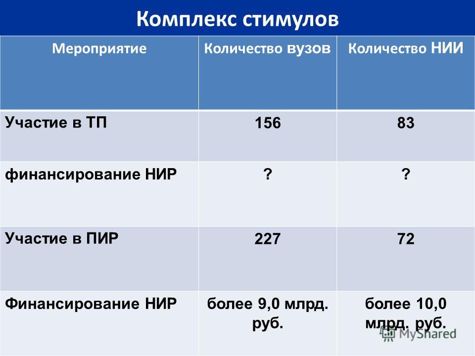 Комплекс стимулов МероприятиеКоличество вузов Количество НИИ Участие в ТП15683 финансирование НИР?? Участие в ПИР22772 Финансирование НИРболее 9,0 млрд. руб. более 10,0 млрд. руб.