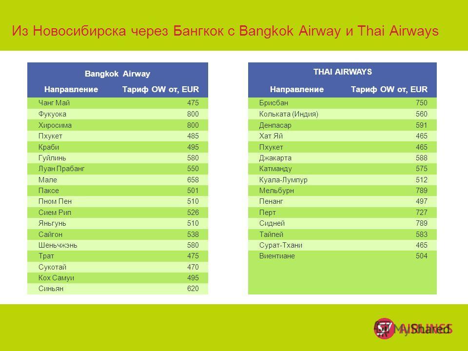 © S7 Из Новосибирска через Бангкок с Bangkok Airway и Thai Airways Bangkok Airway THAI AIRWAYS НаправлениеТариф OW от, EURНаправлениеТариф OW от, EUR Чанг Май475Брисбан750 Фукуока800Кольката (Индия)560 Хиросима800Денпасар591 Пхукет485Хат Яй465 Краби4