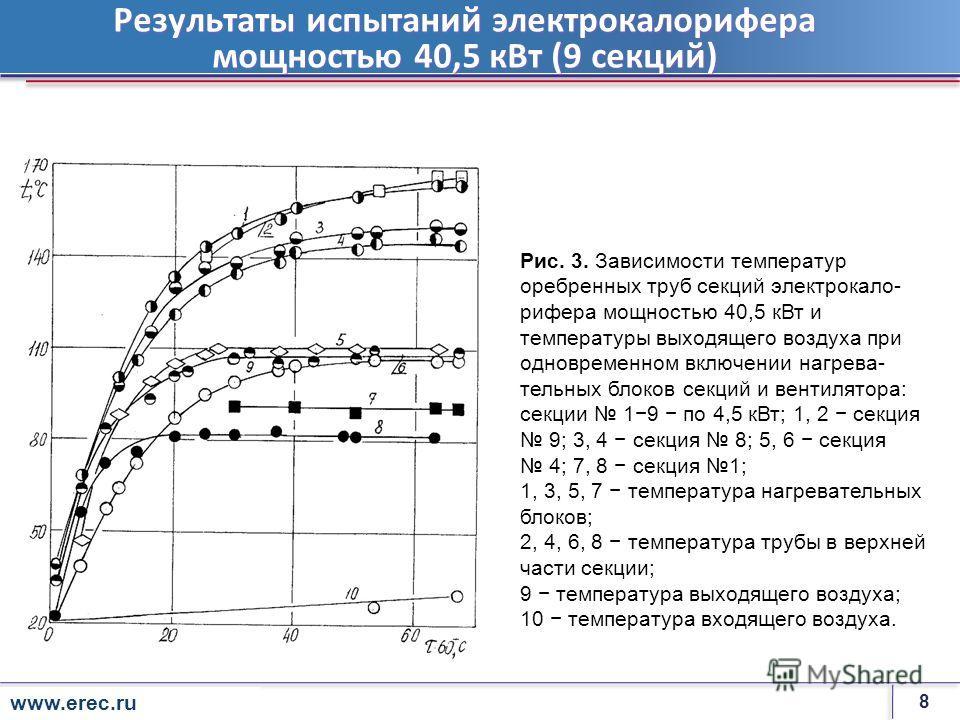 8 rosenergoatom.ru Результаты испытаний электрокалорифера мощностью 40,5 кВт (9 секций) Рис. 3. Зависимости температур оребренных труб секций электрокало- рифера мощностью 40,5 кВт и температуры выходящего воздуха при одновременном включении нагрева-
