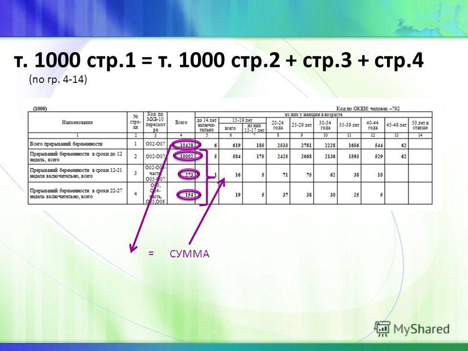 т. 1000 стр.1 = т. 1000 стр.2 + стр.3 + стр.4 (по гр. 4-14) = СУММА