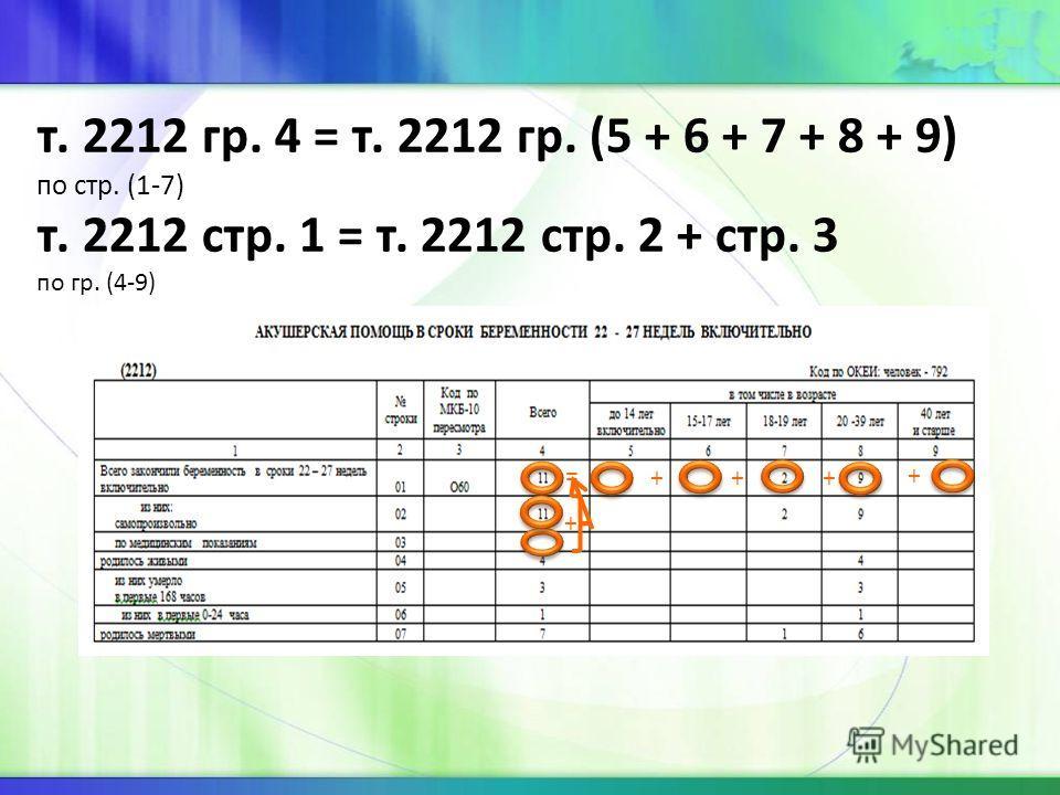 т. 2212 гр. 4 = т. 2212 гр. (5 + 6 + 7 + 8 + 9) по стр. (1-7) т. 2212 стр. 1 = т. 2212 стр. 2 + стр. 3 по гр. (4-9) = ++ + + +