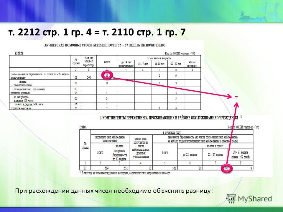т. 2212 стр. 1 гр. 4 = т. 2110 стр. 1 гр. 7 = При расхождении данных чисел необходимо объяснить разницу!
