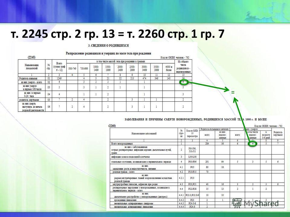 т. 2245 стр. 2 гр. 13 = т. 2260 стр. 1 гр. 7 =