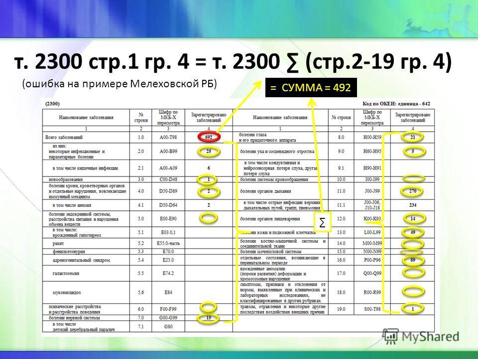 т. 2300 стр.1 гр. 4 = т. 2300 (стр.2-19 гр. 4) (ошибка на примере Мелеховской РБ) = СУММА = 492