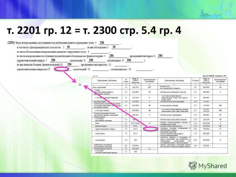 т. 2201 гр. 12 = т. 2300 стр. 5.4 гр. 4 =