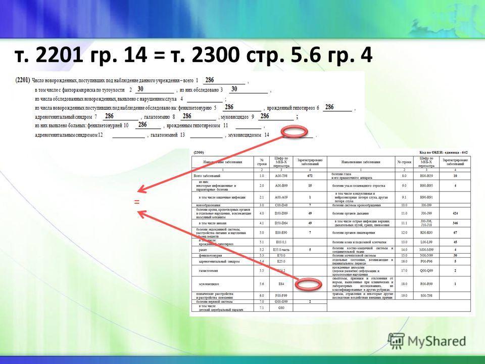 т. 2201 гр. 14 = т. 2300 стр. 5.6 гр. 4 =