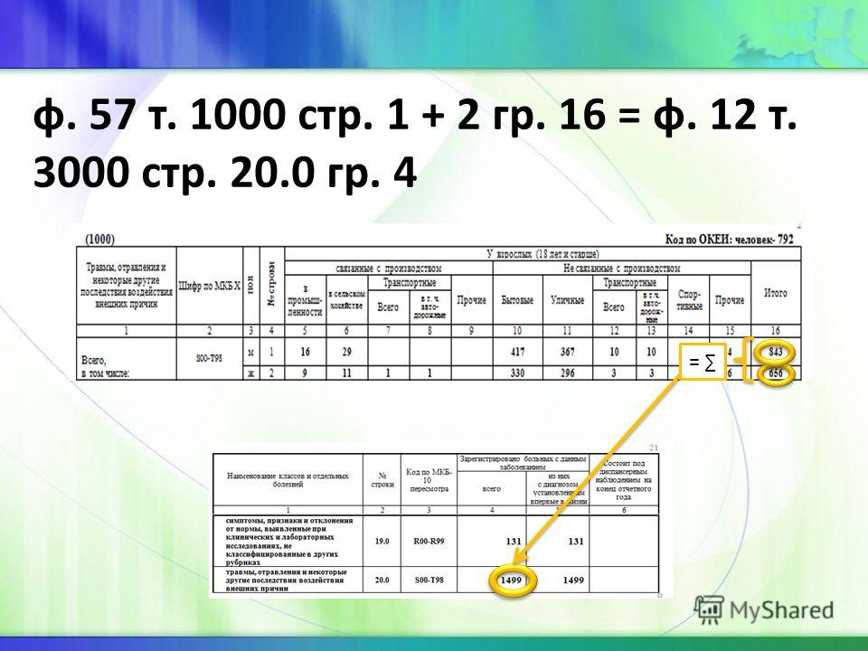 ф. 57 т. 1000 стр. 1 + 2 гр. 16 = ф. 12 т. 3000 стр. 20.0 гр. 4 =