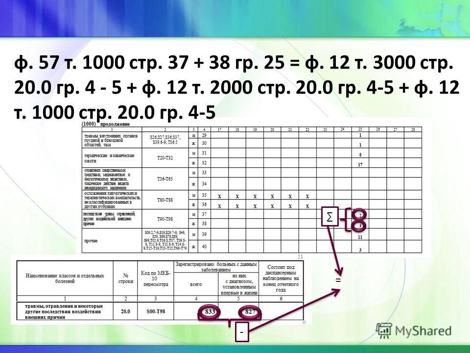 ф. 57 т. 1000 стр. 37 + 38 гр. 25 = ф. 12 т. 3000 стр. 20.0 гр. 4 - 5 + ф. 12 т. 2000 стр. 20.0 гр. 4-5 + ф. 12 т. 1000 стр. 20.0 гр. 4-5 - =