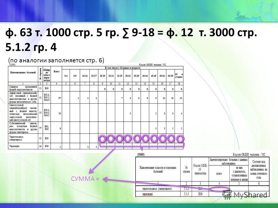 ф. 63 т. 1000 стр. 5 гр. 9-18 = ф. 12 т. 3000 стр. 5.1.2 гр. 4 (по аналогии заполняется стр. 6) СУММА =