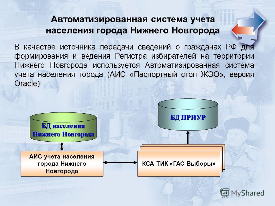 АИС «Паспортный стол ЖЭО», версия Oracle) В качестве источника передачи сведений о гражданах РФ для формирования и ведения Регистра избирателей на территории Нижнего Новгорода используется Автоматизированная система учета населения города (АИС «Паспо