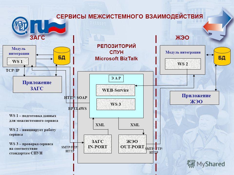 СЕРВИСЫ МЕЖСИСТЕМНОГО ВЗАИМОДЕЙСТВИЯ БД Модуль интеграции WS 2 ЗАГС IN-PORT ЖЭО OUT-PORT Модуль интеграции Приложение ЗАГС WS 1 Приложение ЖЭО HTTP/ SOAP BPEL4WS WS 3 WEB-Service XML SMTP/ FTP/ HTTP TCP/ IP ЗАГСЖЭО РЕПОЗИТОРИЙ СПУН Microsoft BizTalk