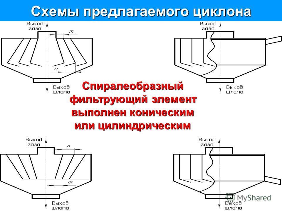 Схемы предлагаемого циклона Спиралеобразный фильтрующий элемент выполнен коническим или цилиндрическим