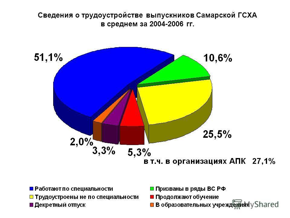Сведения о трудоустройстве выпускников Самарской ГСХА в среднем за 2004-2006 гг.