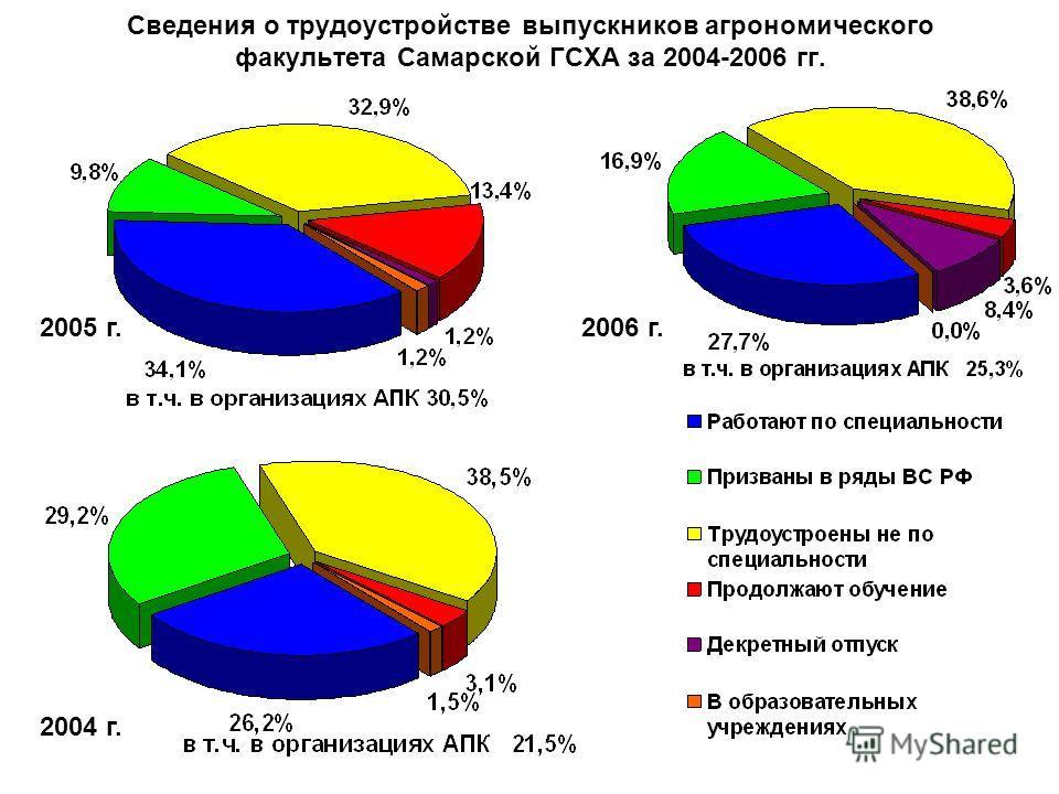 2004 г. 2005 г.2006 г. Сведения о трудоустройстве выпускников агрономического факультета Самарской ГСХА за 2004-2006 гг.