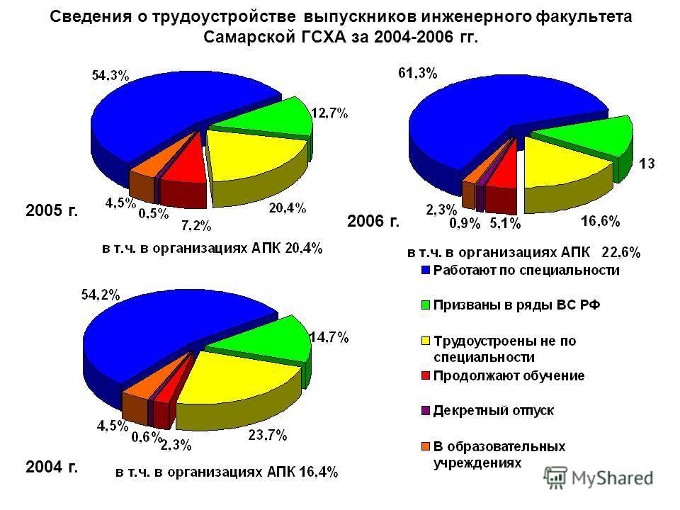 Сведения о трудоустройстве выпускников инженерного факультета Самарской ГСХА за 2004-2006 гг. 2004 г. 2005 г. 2006 г.