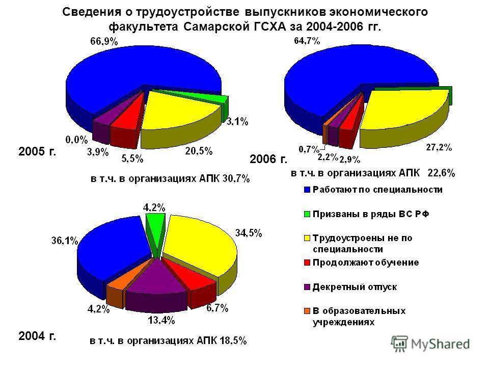 Сведения о трудоустройстве выпускников экономического факультета Самарской ГСХА за 2004-2006 гг. 2004 г. 2005 г. 2006 г.