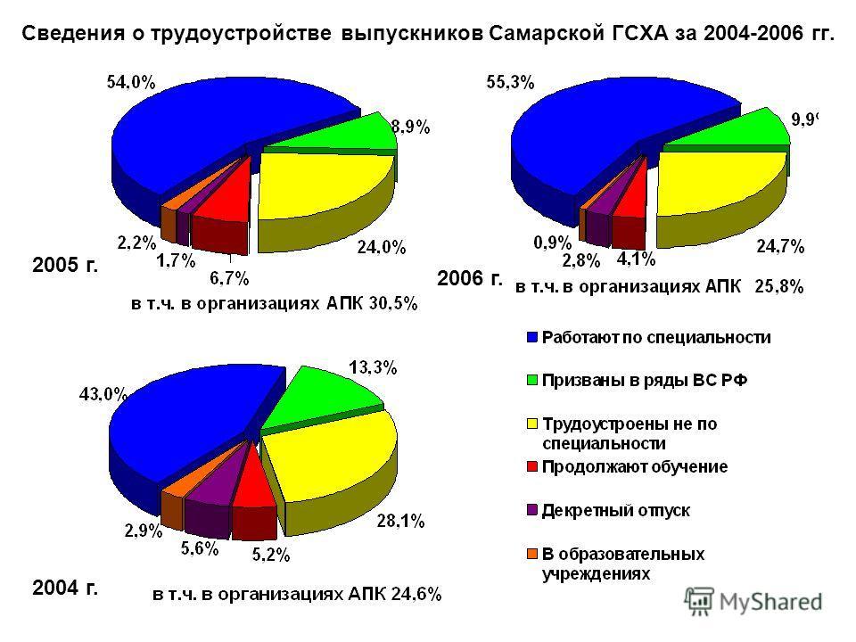 Сведения о трудоустройстве выпускников Самарской ГСХА за 2004-2006 гг. 2004 г. 2005 г. 2006 г.