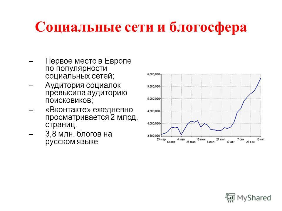 Социальные сети и блогосфера –Первое место в Европе по популярности социальных сетей; –Аудитория социалок превысила аудиторию поисковиков; –«Вконтакте» ежедневно просматривается 2 млрд. страниц. –3,8 млн. блогов на русском языке
