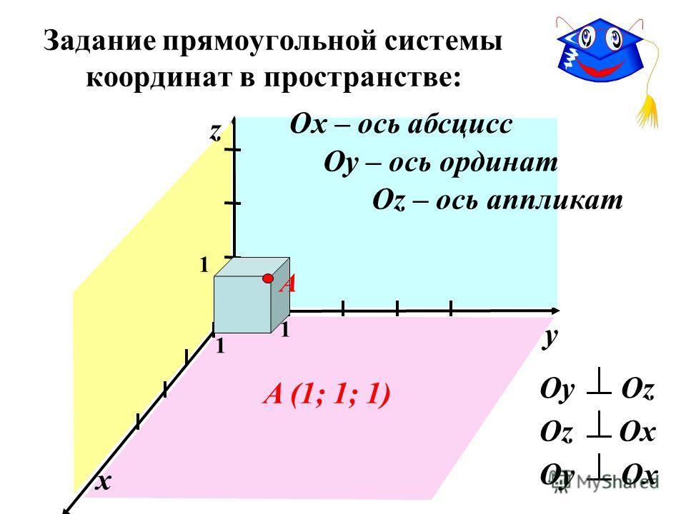 Задание прямоугольной системы координат в пространстве: Оy Оy Оz Оz Оx Оy Оx x z 1 1 1 A A (1; 1; 1) Ох – ось абсцисс Оу – ось ординат Оz – ось аппликат