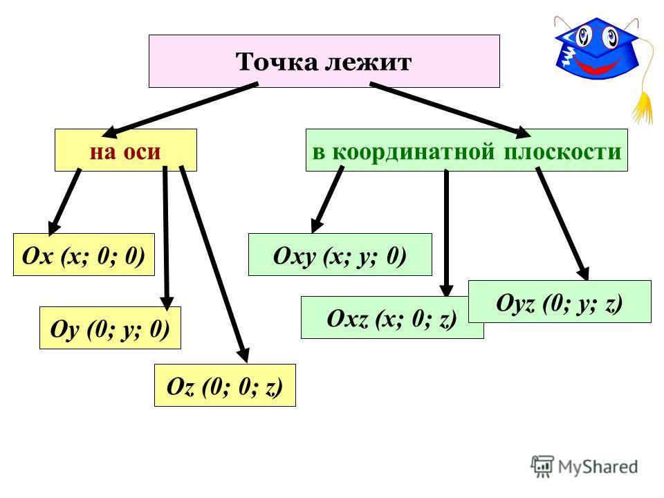 Точка лежит на оси Оу (0; у; 0) Ох (х; 0; 0) Оz (0; 0; z) в координатной плоскости Оху (х; у; 0) Охz (х; 0; z) Оуz (0; у; z)