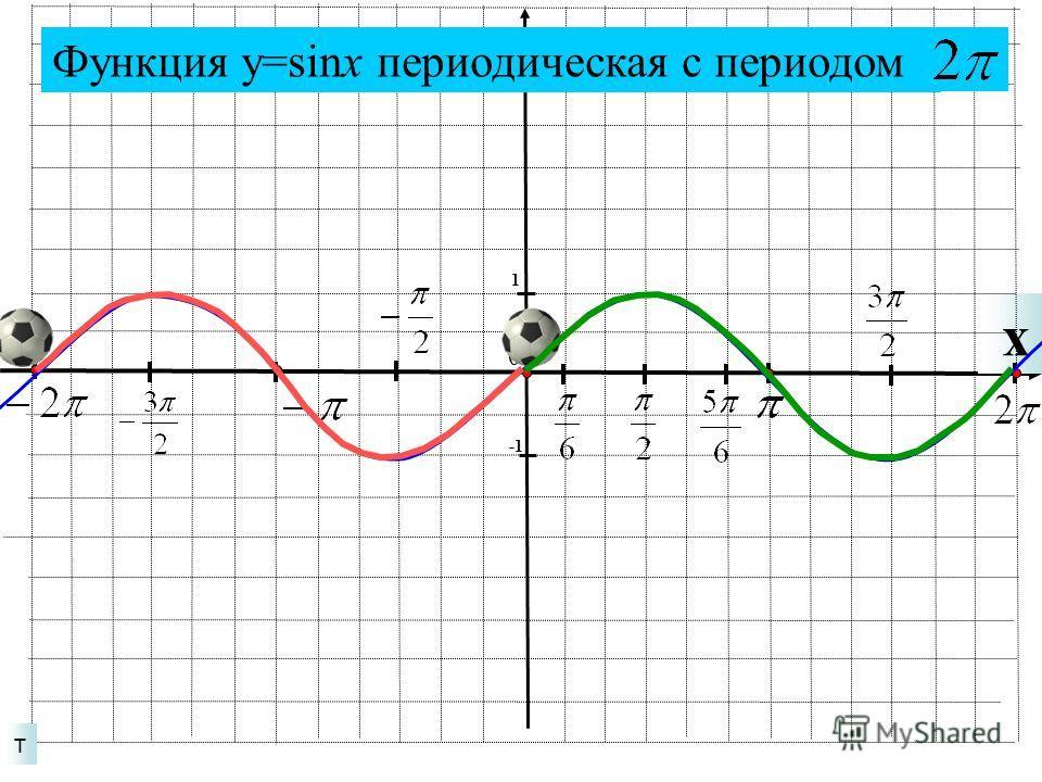 x т 1 0 Функция у=sinx периодическая с периодом