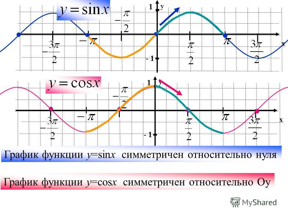 y x 1 y x 1 График функции y=sinx симметричен относительно нуля График функции y=cosx симметричен относительно Оу