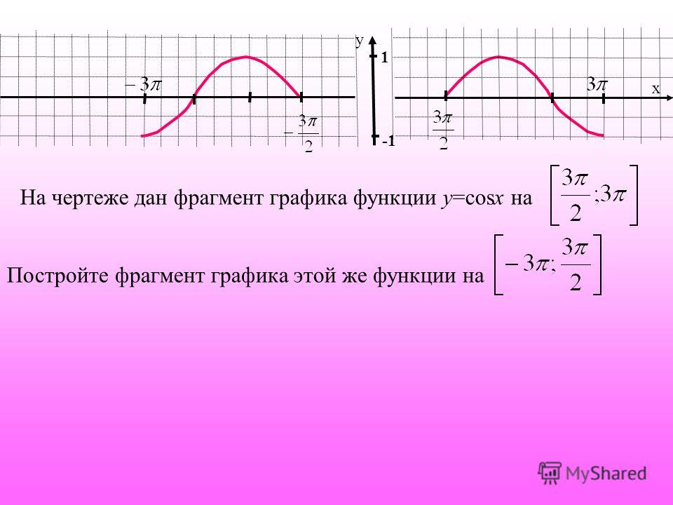 1 х у На чертеже дан фрагмент графика функции у=cosx на Постройте фрагмент графика этой же функции на