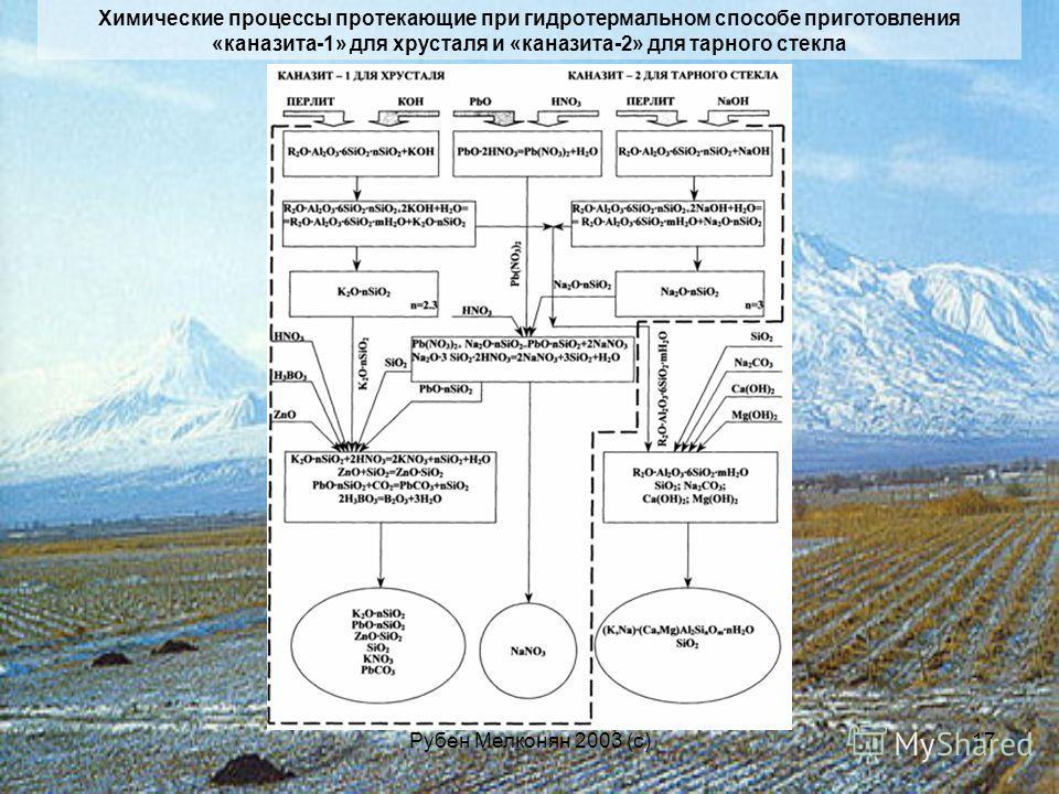 Рубен Мелконян 2003 (с)17 Химические процессы протекающие при гидротермальном способе приготовления «каназита-1» для хрусталя и «каназита-2» для тарного стекла