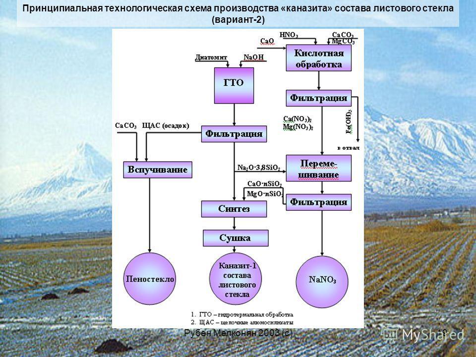 Рубен Мелконян 2003 (с)19 Принципиальная технологическая схема производства «каназита» состава листового стекла (вариант-2)