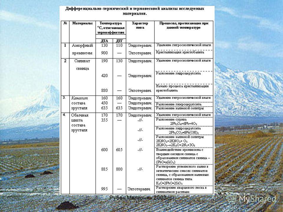 Рубен Мелконян 2003 (с)26