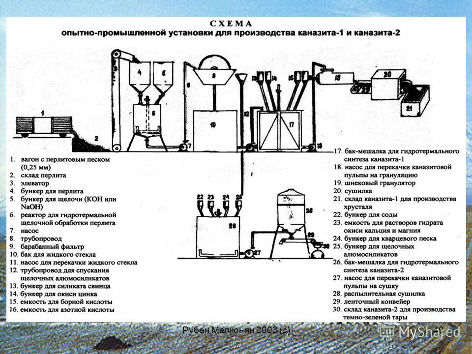Рубен Мелконян 2003 (с)40
