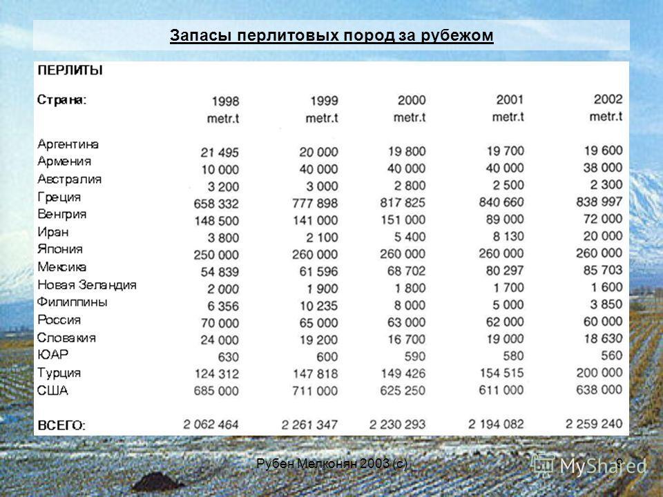 Рубен Мелконян 2003 (с)9 Запасы перлитовых пород за рубежом